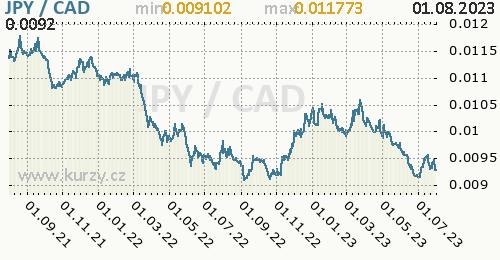 Graf JPY / CAD denní hodnoty, 2 roky, formát 500 x 260 (px) PNG