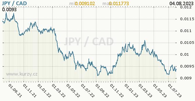 Graf JPY / CAD denní hodnoty, 2 roky, formát 670 x 350 (px) PNG