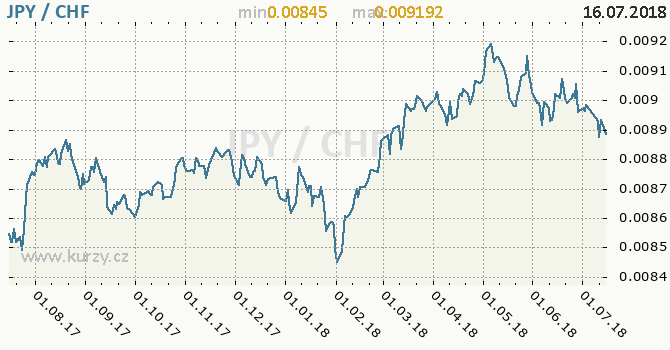 Vývoj kurzu JPY/CHF - graf