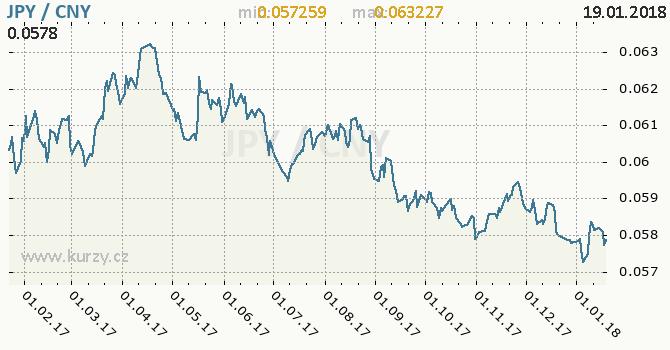 Graf čínský juan a japonský jen