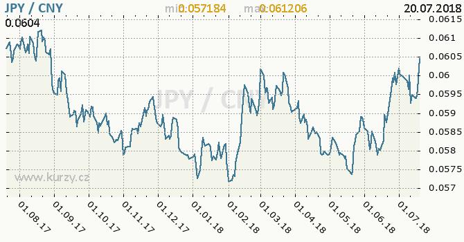 Vývoj kurzu JPY/CNY - graf