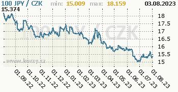 Japonský jen graf JPY / CZK denní hodnoty, 1 rok, formát 350 x 180 (px) PNG