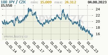 Japonský jen graf JPY / CZK denní hodnoty, 10 let, formát 350 x 180 (px) PNG