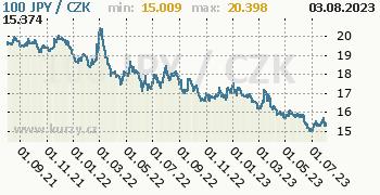 Japonský jen graf JPY / CZK denní hodnoty, 2 roky, formát 350 x 180 (px) PNG