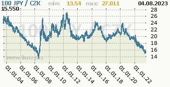 Japonský jen graf 100 JPY / CZK denní hodnoty, 20 let, formát 350 x 180 (px) PNG