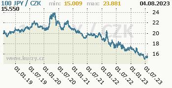 Japonský jen graf JPY / CZK denní hodnoty, 5 let, formát 350 x 180 (px) PNG