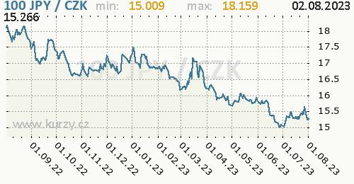 Japonský jen graf JPY / CZK denní hodnoty, 1 rok, formát 500 x 260 (px) PNG