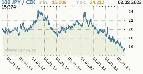 Japonský jen graf JPY / CZK denní hodnoty, 10 let, formát 500 x 260 (px) PNG