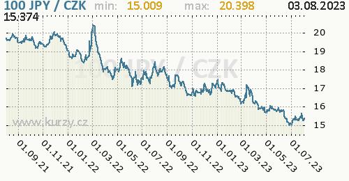 Japonský jen graf JPY / CZK denní hodnoty, 2 roky, formát 500 x 260 (px) PNG
