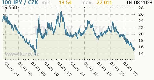 Japonský jen graf 100 JPY / CZK denní hodnoty, 20 let, formát 500 x 260 (px) PNG