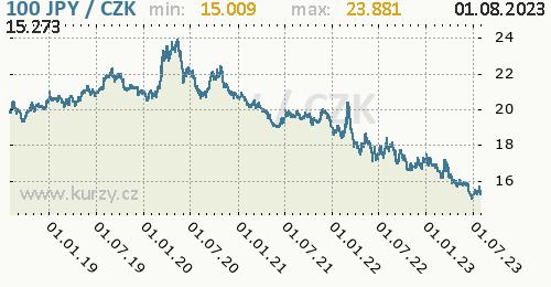 Japonský jen graf JPY / CZK denní hodnoty, 5 let, formát 500 x 260 (px) PNG