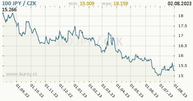Japonský jen graf JPY / CZK denní hodnoty, 1 rok, formát 670 x 350 (px) PNG