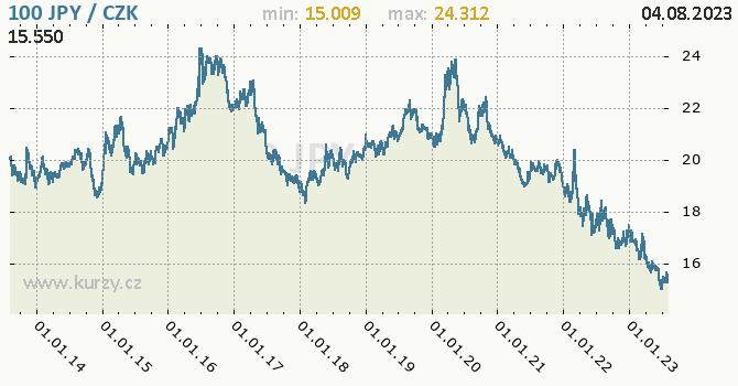 Japonský jen graf JPY / CZK denní hodnoty, 10 let, formát 670 x 350 (px) PNG