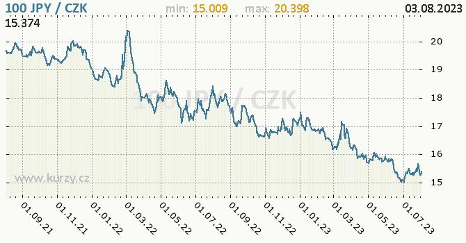 Japonský jen graf JPY / CZK denní hodnoty, 2 roky, formát 670 x 350 (px) PNG