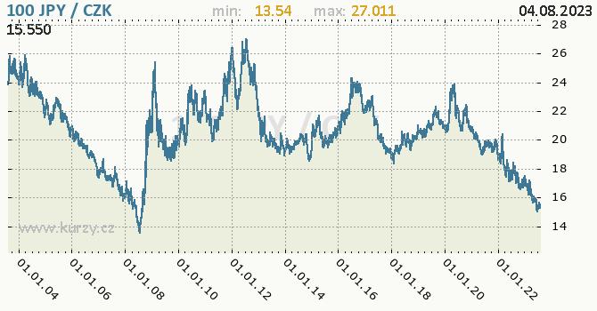 Japonský jen graf 100 JPY / CZK denní hodnoty, 20 let, formát 670 x 350 (px) PNG