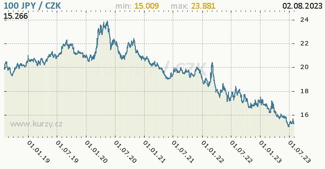 Japonský jen graf JPY / CZK denní hodnoty, 5 let, formát 670 x 350 (px) PNG