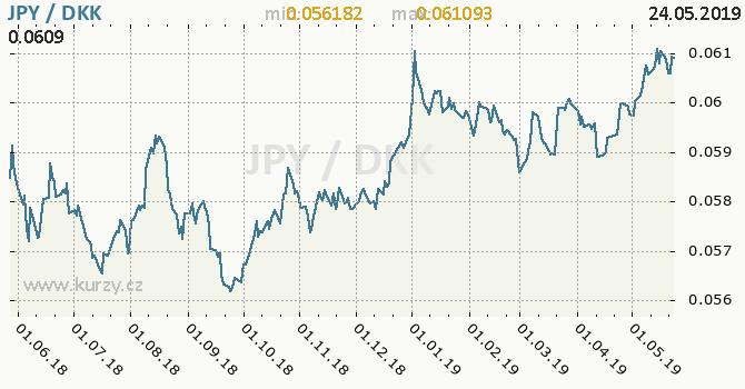 Vývoj kurzu JPY/DKK - graf