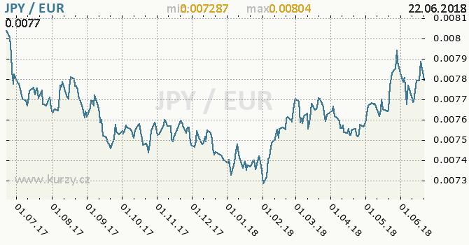 Vývoj kurzu JPY/EUR - graf