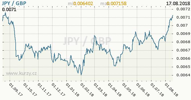 Vývoj kurzu JPY/GBP - graf