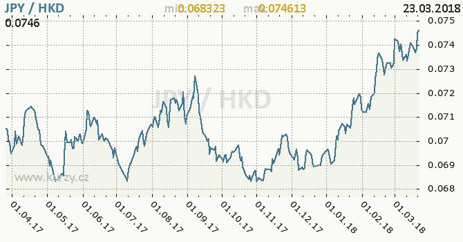 Vývoj kurzu JPY/HKD - graf