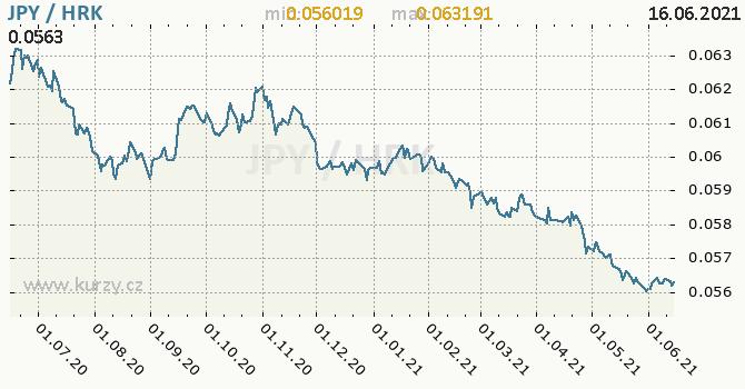 Vývoj kurzu JPY/HRK - graf