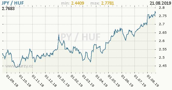 Vývoj kurzu JPY/HUF - graf