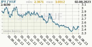 Graf JPY / HUF denní hodnoty, 1 rok, formát 350 x 180 (px) PNG
