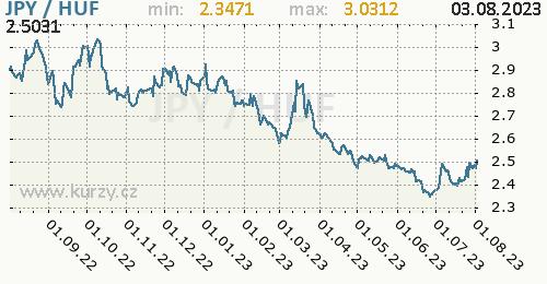 Graf JPY / HUF denní hodnoty, 1 rok, formát 500 x 260 (px) PNG