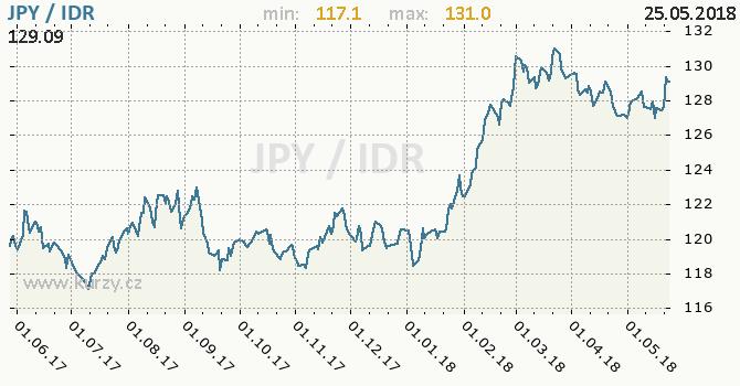 Vývoj kurzu JPY/IDR - graf