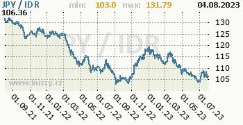Graf JPY / IDR denní hodnoty, 2 roky, formát 350 x 180 (px) PNG
