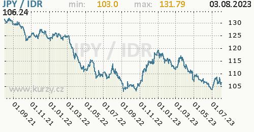 Graf JPY / IDR denní hodnoty, 2 roky, formát 500 x 260 (px) PNG