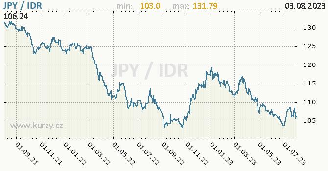 Graf JPY / IDR denní hodnoty, 2 roky, formát 670 x 350 (px) PNG
