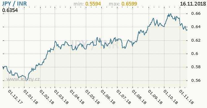 Vývoj kurzu JPY/INR - graf
