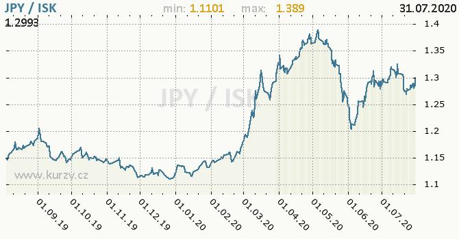 Vývoj kurzu JPY/ISK - graf