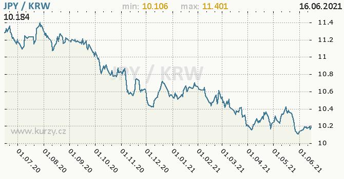 Vývoj kurzu JPY/KRW - graf