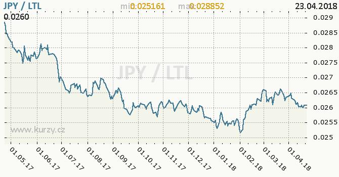 Vývoj kurzu JPY/LTL - graf
