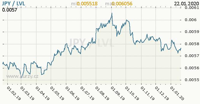 Vývoj kurzu JPY/LVL - graf