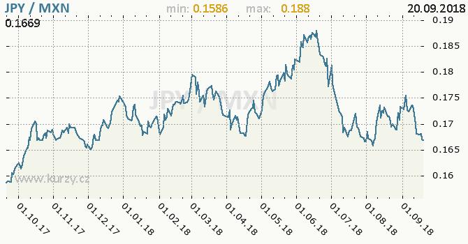 Vývoj kurzu JPY/MXN - graf