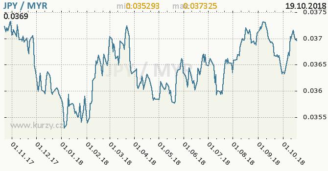 Vývoj kurzu JPY/MYR - graf