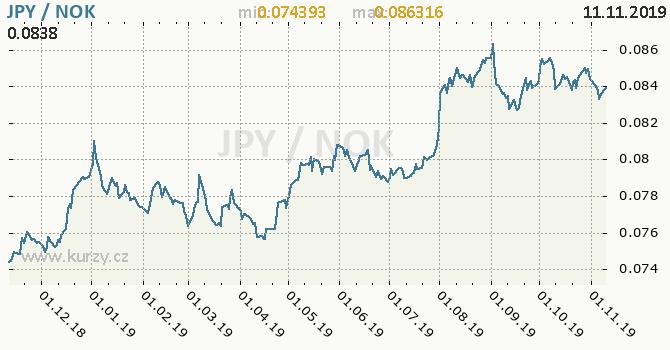 Vývoj kurzu JPY/NOK - graf