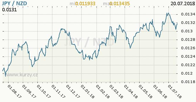 Vývoj kurzu JPY/NZD - graf