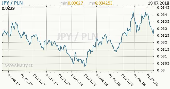 Vývoj kurzu JPY/PLN - graf