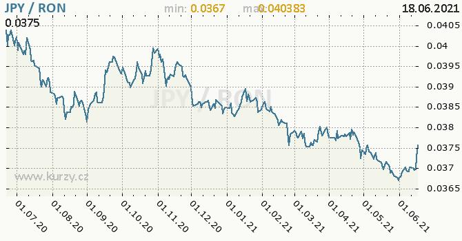 Vývoj kurzu JPY/RON - graf
