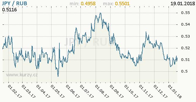 Graf ruský rubl a japonský jen