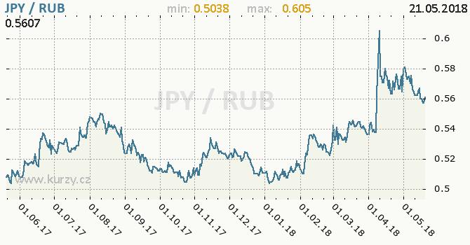 Vývoj kurzu JPY/RUB - graf