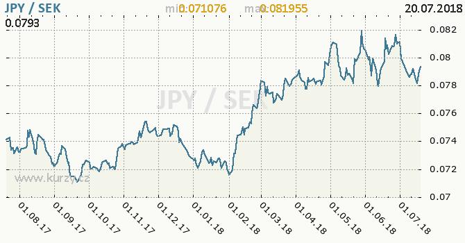 Vývoj kurzu JPY/SEK - graf