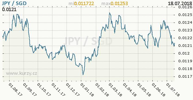 Vývoj kurzu JPY/SGD - graf