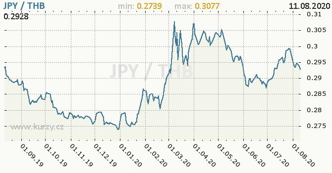 Vývoj kurzu JPY/THB - graf
