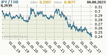 Graf JPY / THB denní hodnoty, 5 let, formát 350 x 180 (px) PNG