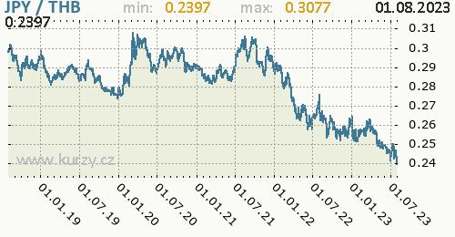 Graf JPY / THB denní hodnoty, 5 let, formát 500 x 260 (px) PNG